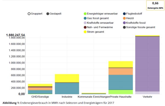 grafische Darstellung des Endenergieverbrauchs 2017