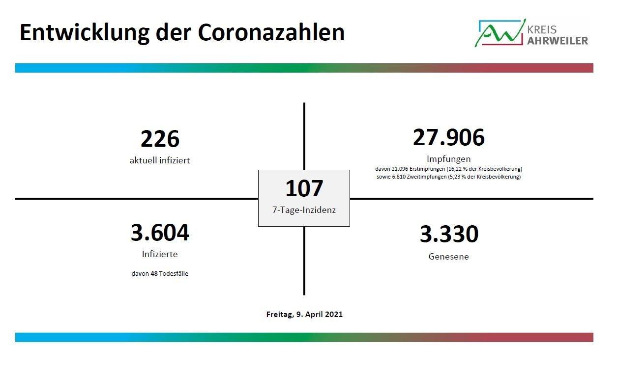 Coronavirus Zwei Todesfälle und 20 Neuinfektionen im Kreis ...